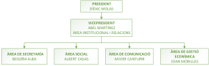 organigrama directiva 2016-2017